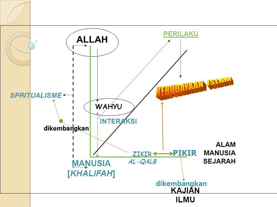 KEBUDAYAAN ISLAM ALLAH MANUSIA [KHALIFAH] PIKIR KAJIAN ILMU PERILAKU